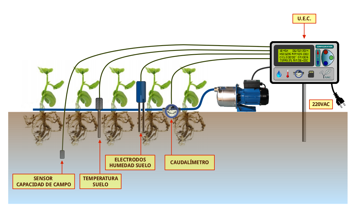 Esquema funcionamiento uec riego 220vac resized blog aisur for Sistema de riego